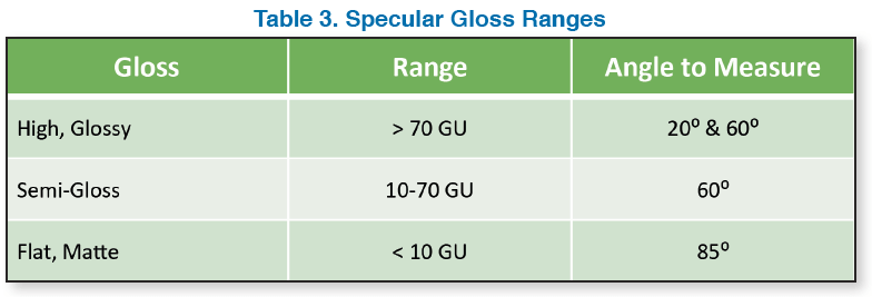 Table 3. Specular Gloss Ranges
