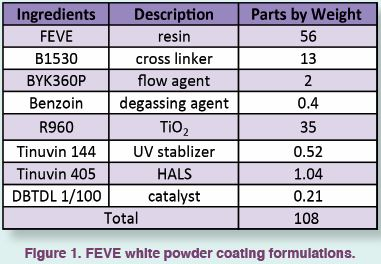 FEVE White Powdercoating