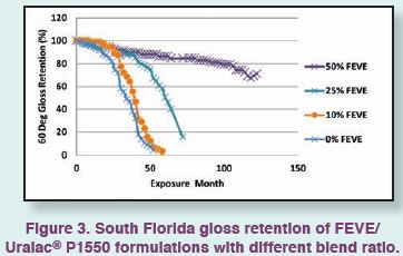 florida gloss retention